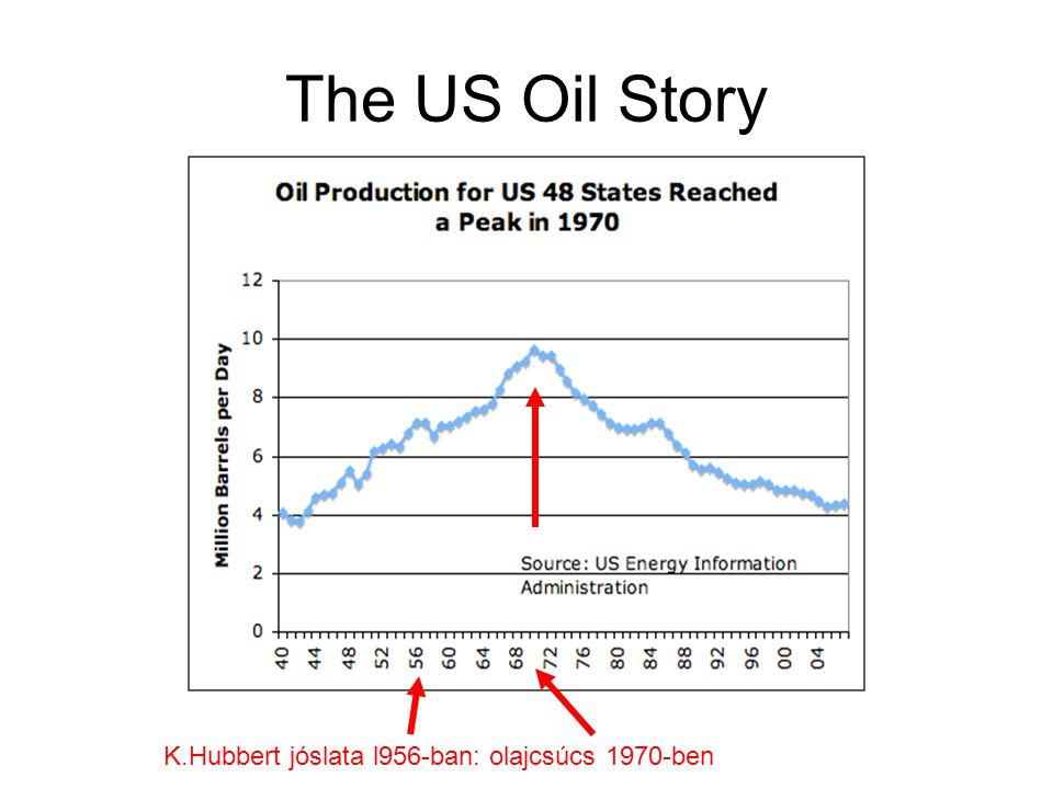 The US Oil Story K.Hubbert jóslata l956-ban: olajcsúcs 1970-ben