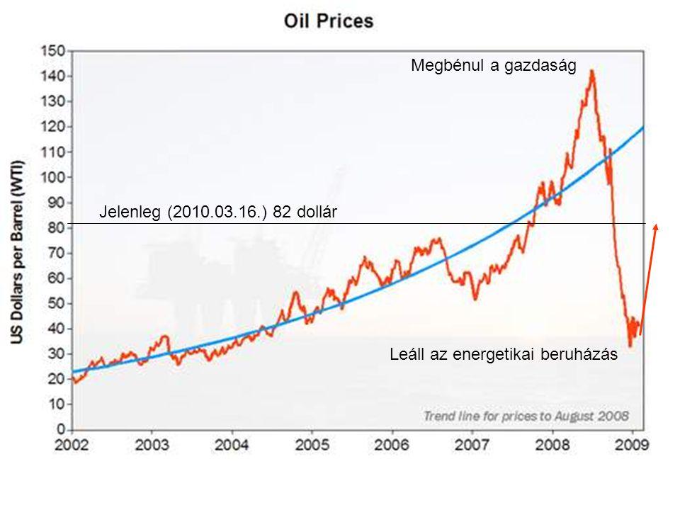 Megbénul a gazdaság Jelenleg (2010.03.16.) 82 dollár Leáll az energetikai beruházás