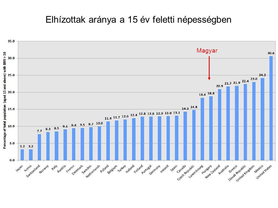 Elhízottak aránya a 15 év feletti népességben
