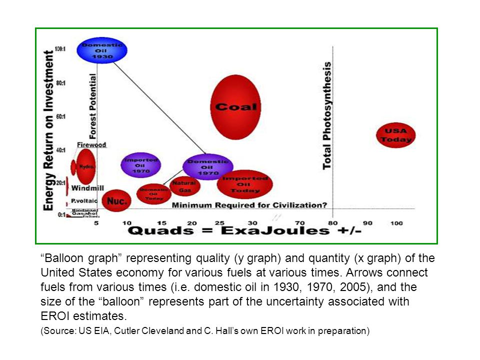 Balloon graph representing quality (y graph) and quantity (x graph) of the United States economy for various fuels at various times.