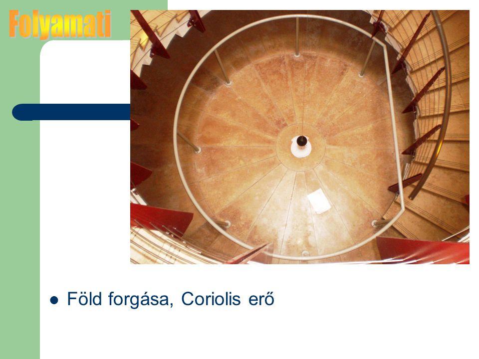 Folyamati Föld forgása, Coriolis erő