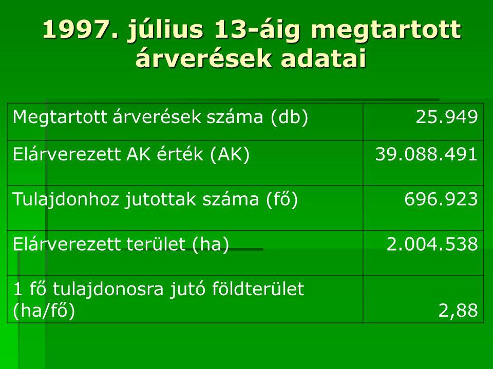 1997. július 13-áig megtartott árverések adatai