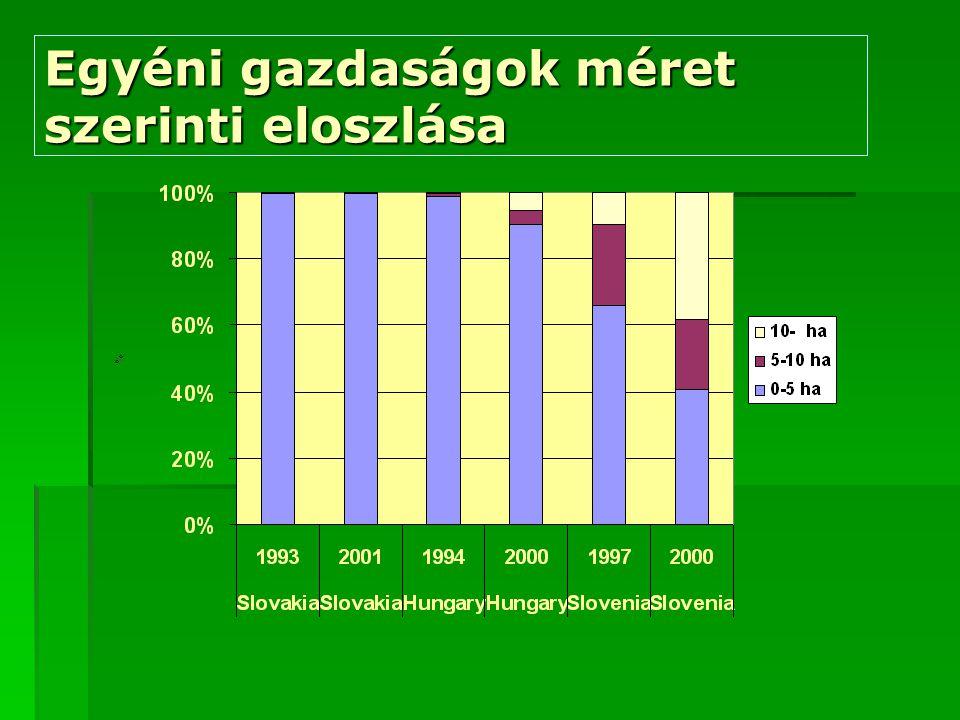 Egyéni gazdaságok méret szerinti eloszlása