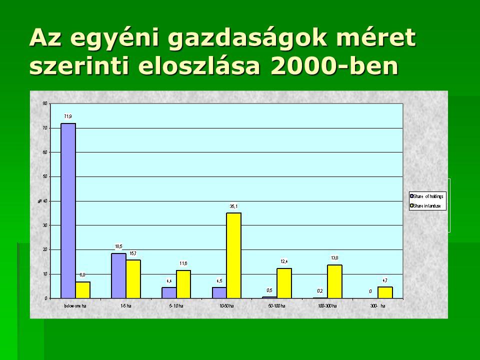 Az egyéni gazdaságok méret szerinti eloszlása 2000-ben