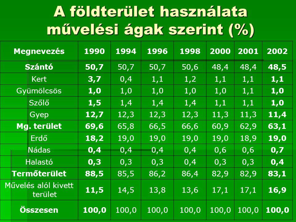 A földterület használata művelési ágak szerint (%)