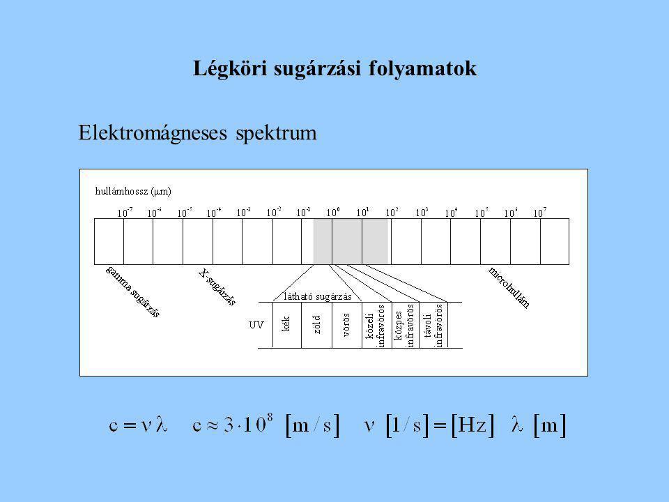 Légköri sugárzási folyamatok