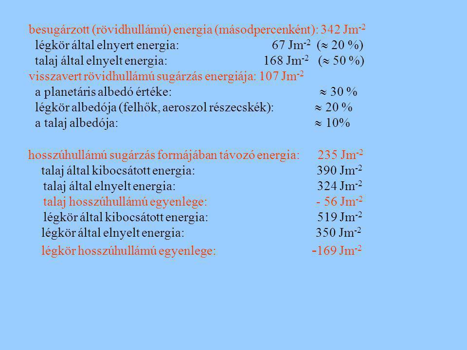besugárzott (rövidhullámú) energia (másodpercenként): 342 Jm-2