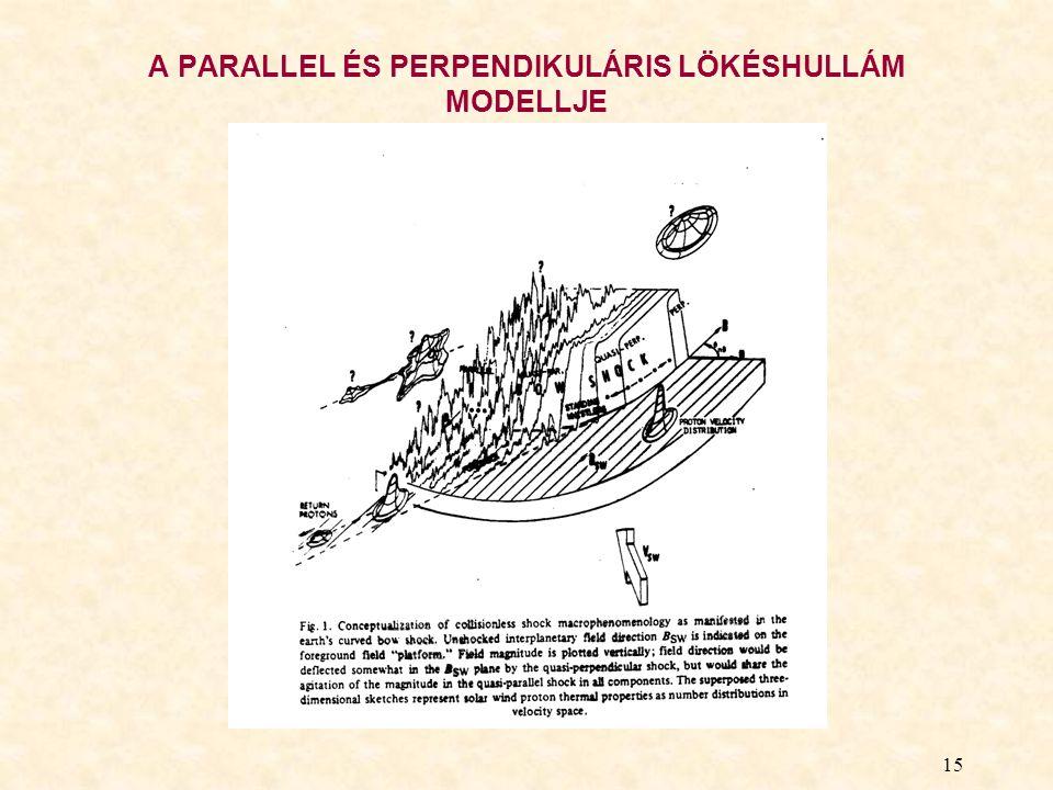 A PARALLEL ÉS PERPENDIKULÁRIS LÖKÉSHULLÁM MODELLJE