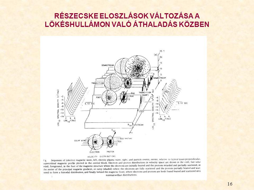 RÉSZECSKE ELOSZLÁSOK VÁLTOZÁSA A LÖKÉSHULLÁMON VALÓ ÁTHALADÁS KÖZBEN