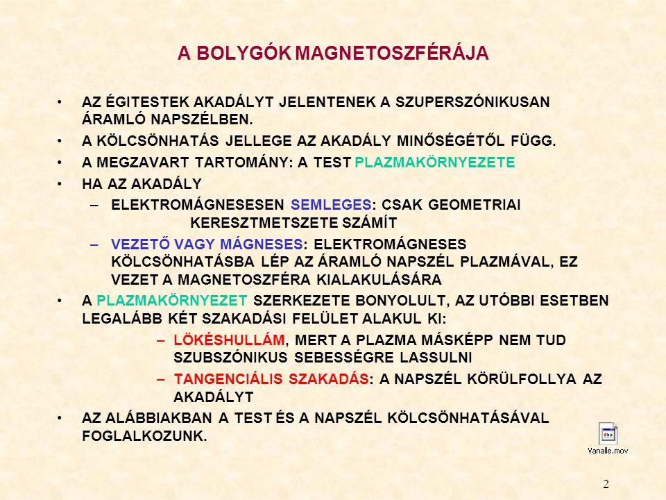 A BOLYGÓK MAGNETOSZFÉRÁJA
