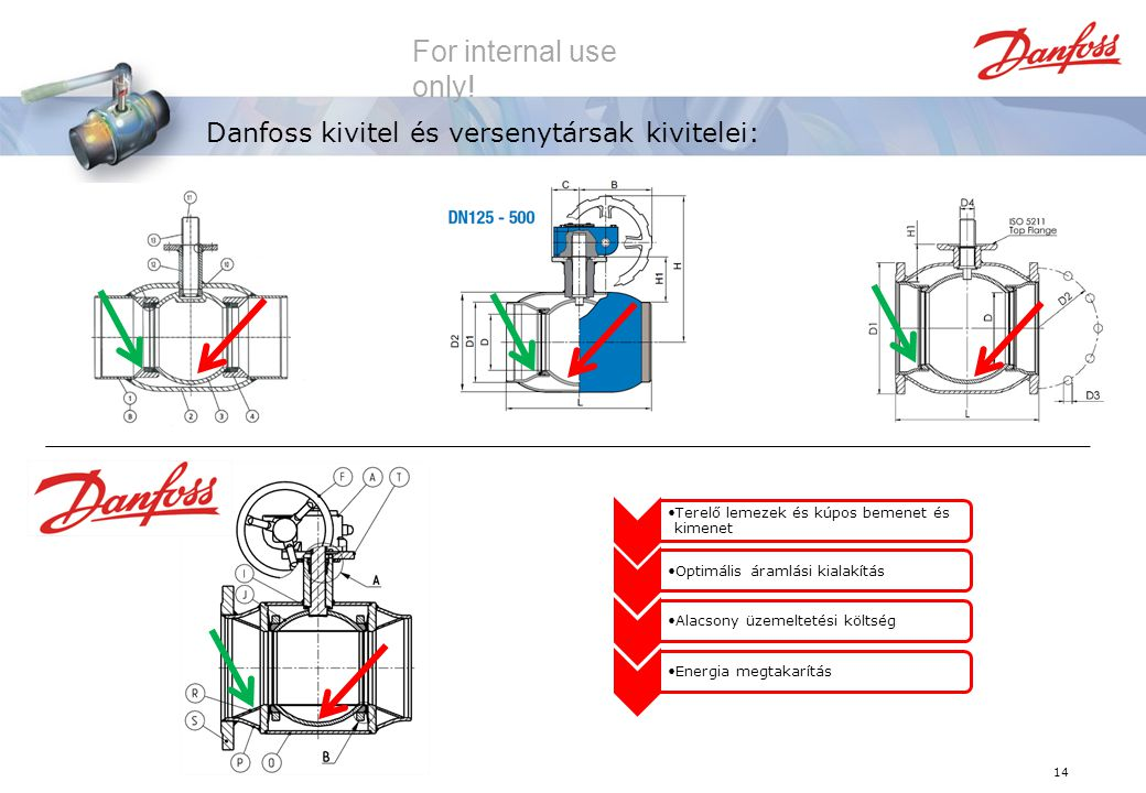 Danfoss kivitel és versenytársak kivitelei: