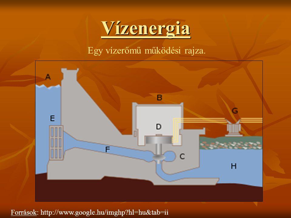 Egy vízerőmű működési rajza.