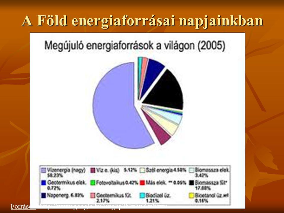 A Föld energiaforrásai napjainkban