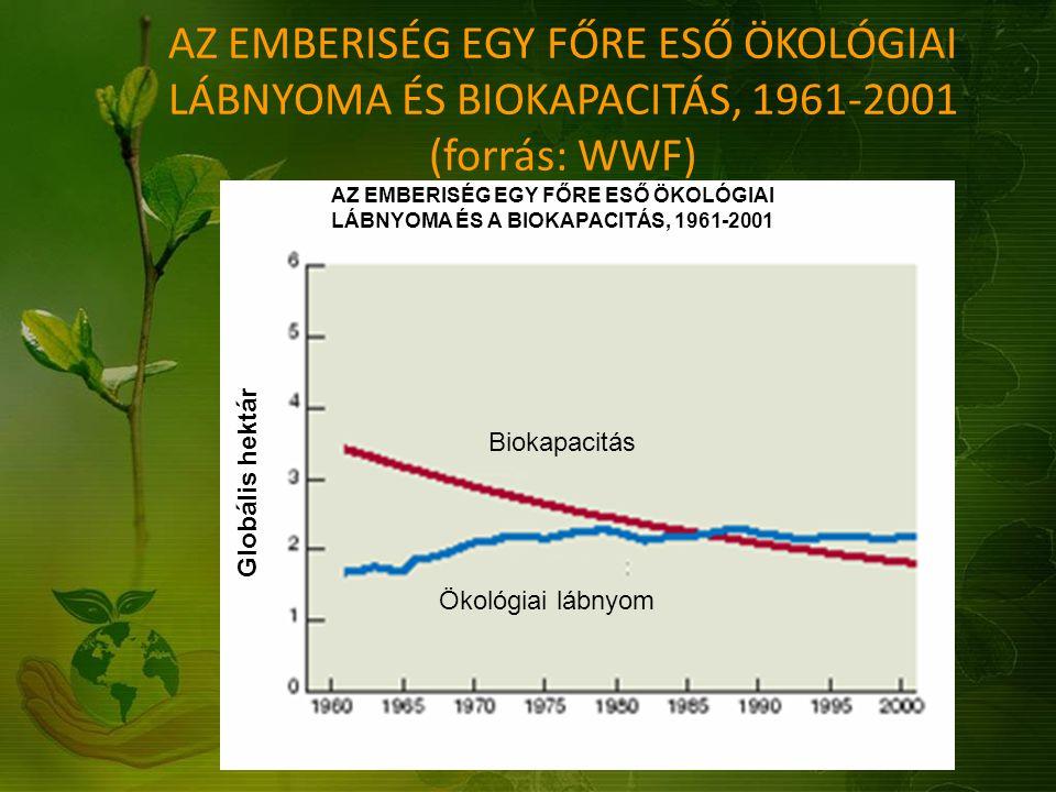 AZ EMBERISÉG EGY FŐRE ESŐ ÖKOLÓGIAI LÁBNYOMA ÉS BIOKAPACITÁS, 1961-2001 (forrás: WWF)