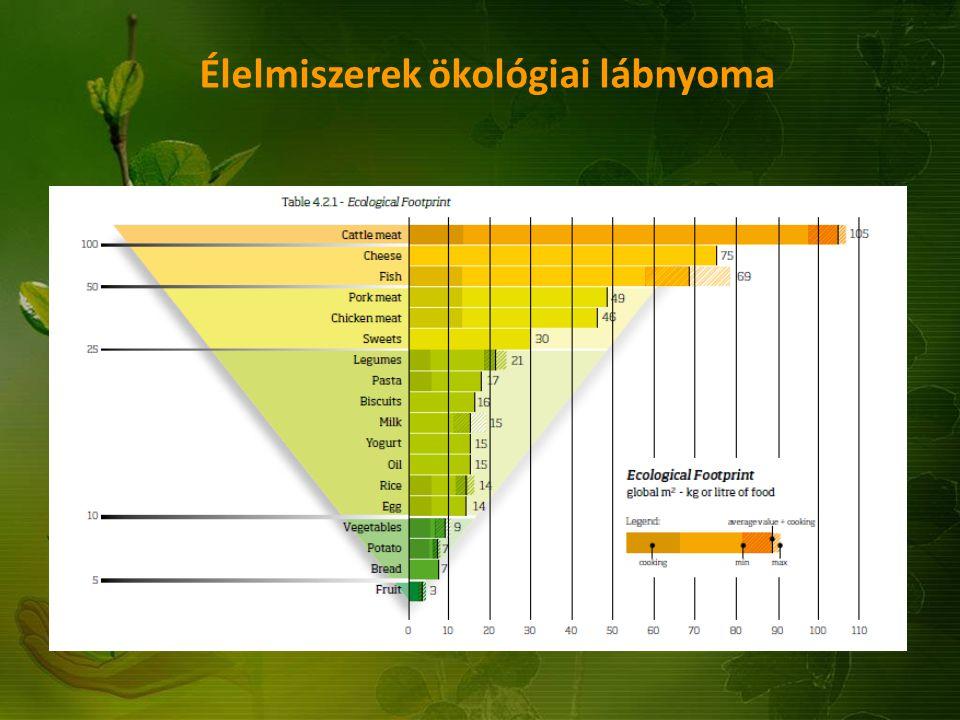 Élelmiszerek ökológiai lábnyoma