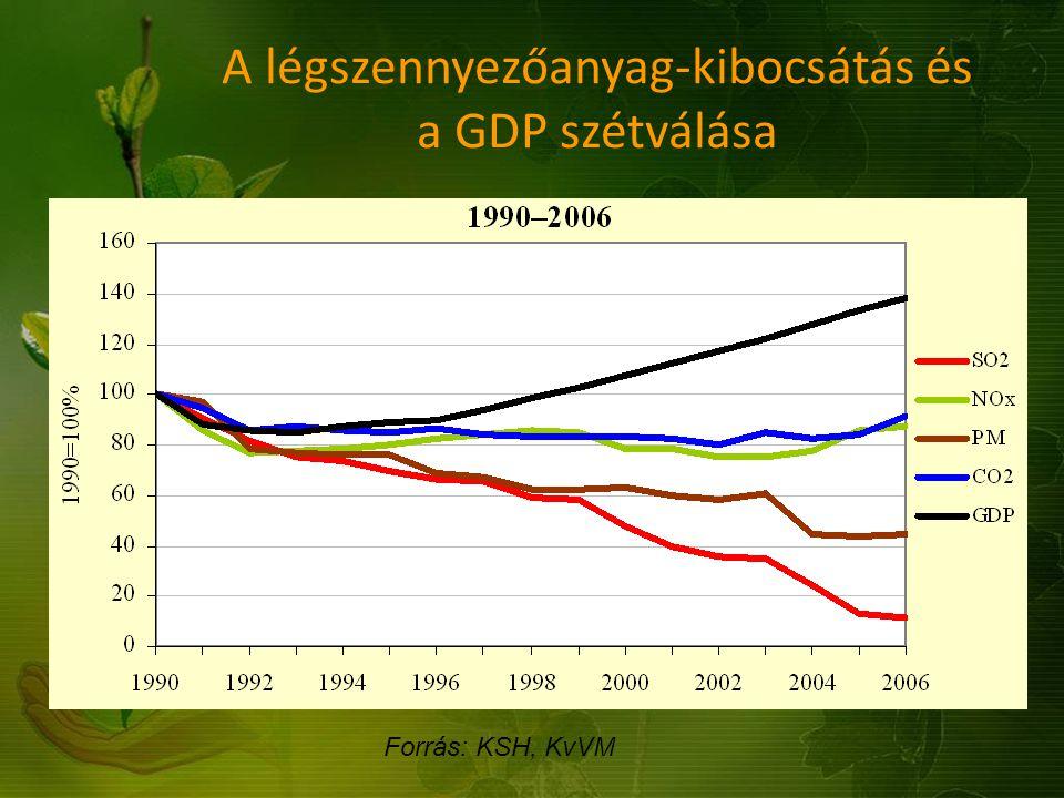A légszennyezőanyag-kibocsátás és a GDP szétválása