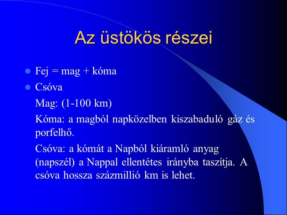Az üstökös részei Fej = mag + kóma Csóva Mag: (1-100 km)
