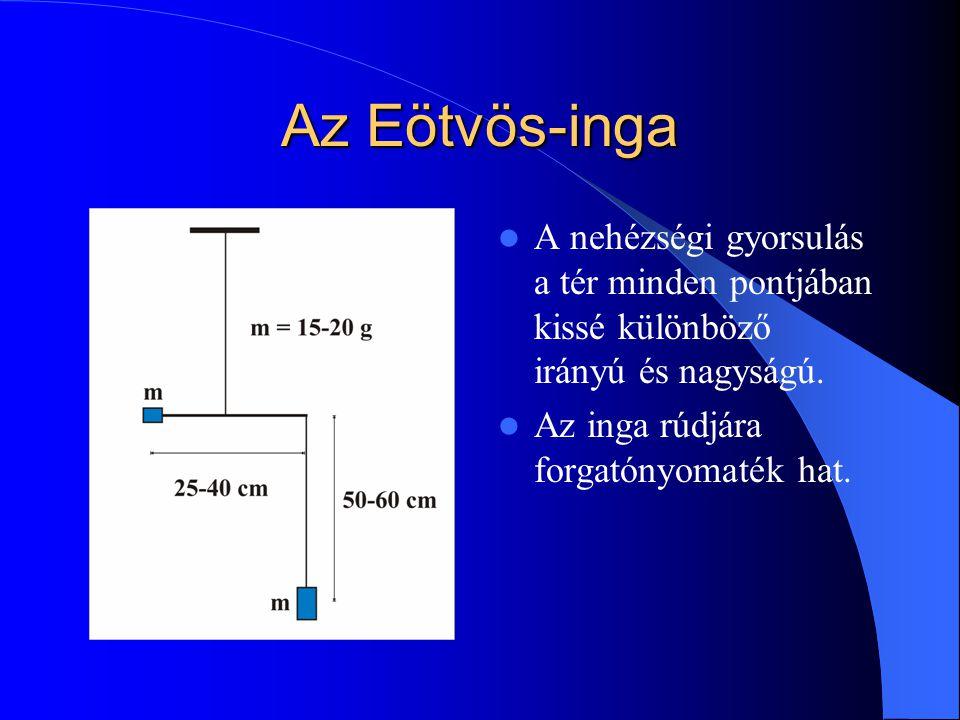 Az Eötvös-inga A nehézségi gyorsulás a tér minden pontjában kissé különböző irányú és nagyságú.