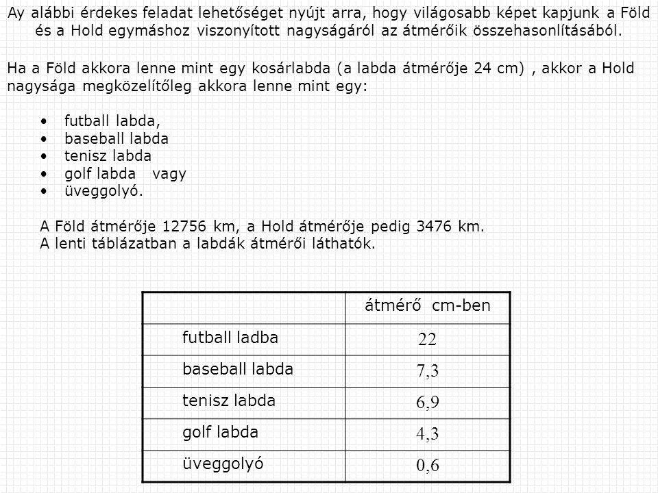 22 7,3 6,9 4,3 0,6 átmérő cm-ben futball ladba baseball labda