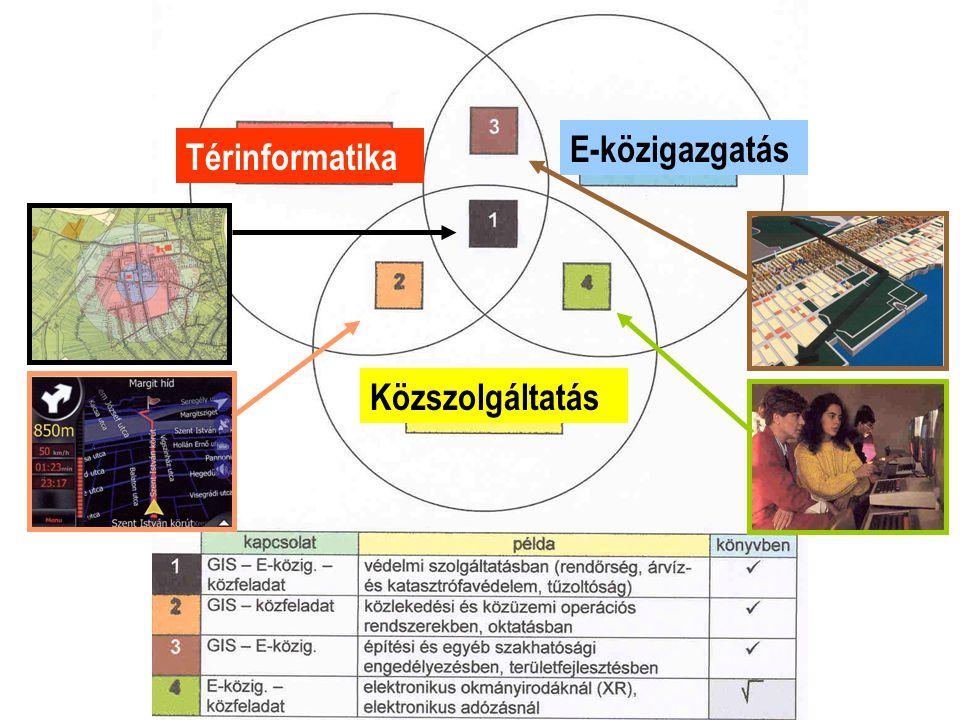 E-közigazgatás Térinformatika Közszolgáltatás