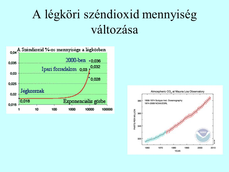 A légköri széndioxid mennyiség változása