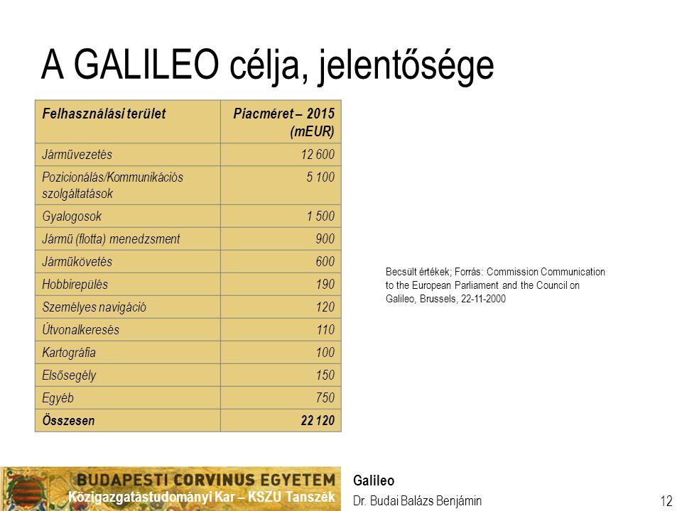 A GALILEO célja, jelentősége