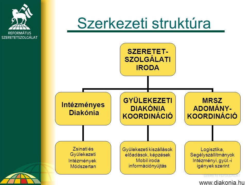 Szerkezeti struktúra www.diakonia.hu