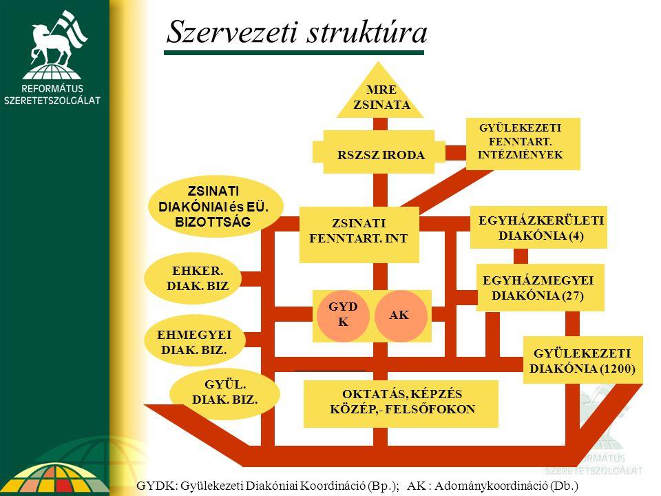 Szervezeti struktúra MRE ZSINATA RSZSZ IRODA ZSINATI DIAKÓNIAI és EÜ.
