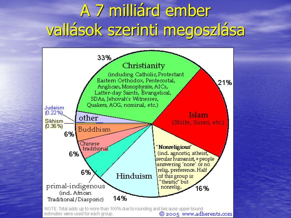 A 7 milliárd ember vallások szerinti megoszlása
