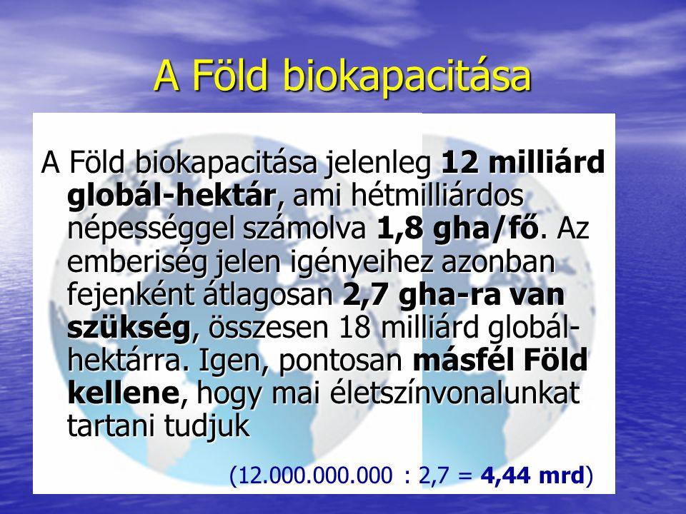 A Föld biokapacitása
