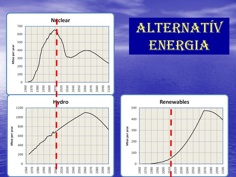alternatív energia