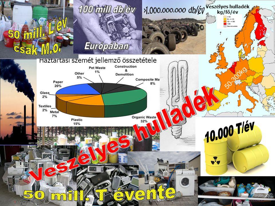 Veszélyes hulladék kg/fő/év