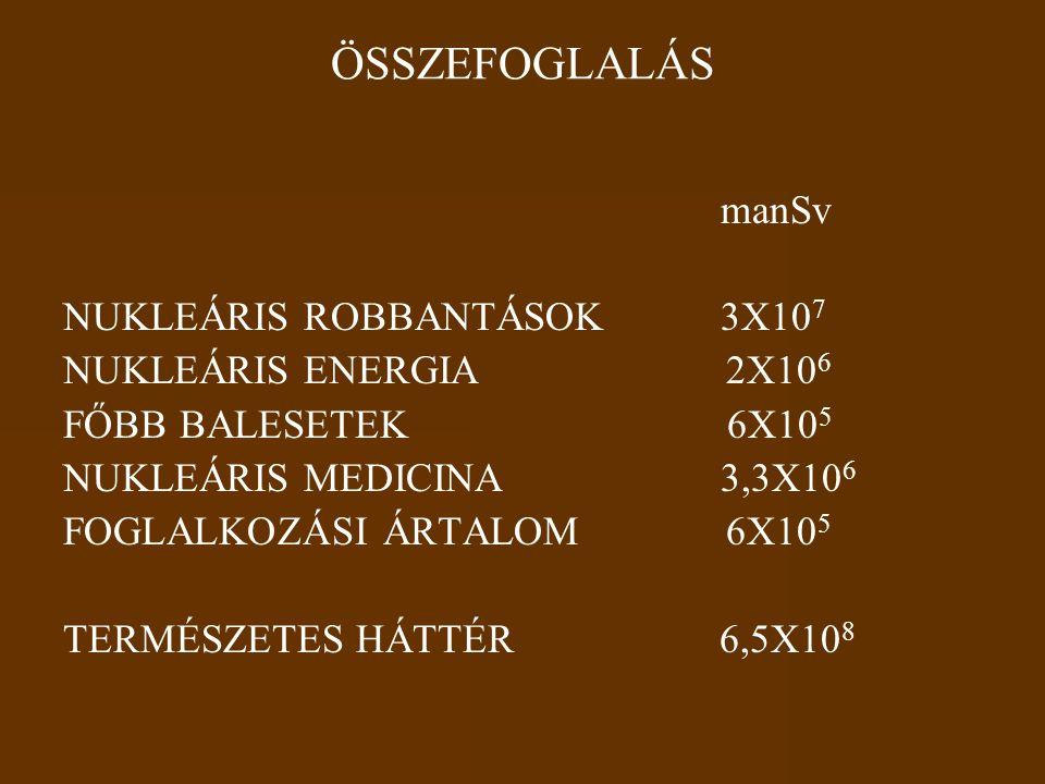 ÖSSZEFOGLALÁS manSv NUKLEÁRIS ROBBANTÁSOK 3X107