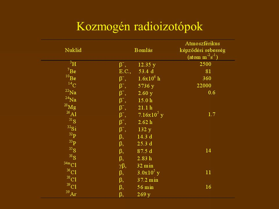 Kozmogén radioizotópok