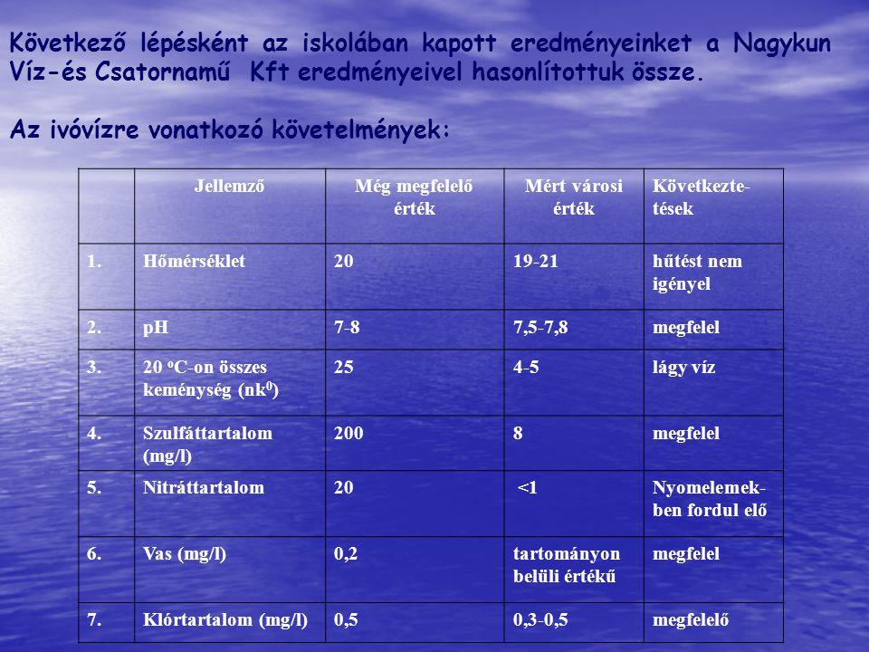 Az ivóvízre vonatkozó követelmények: