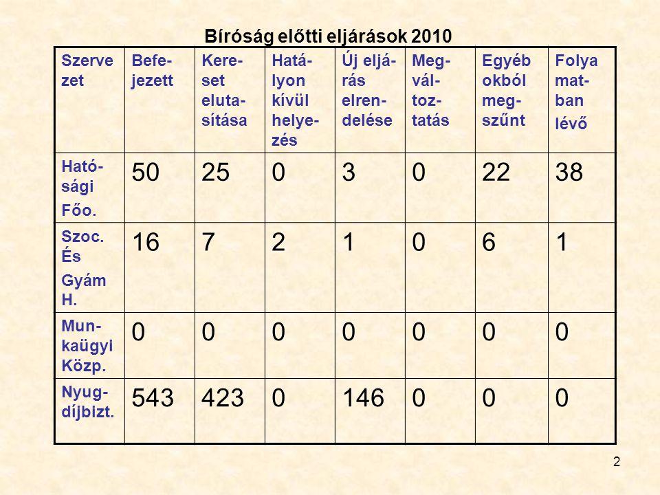 Bíróság előtti eljárások 2010