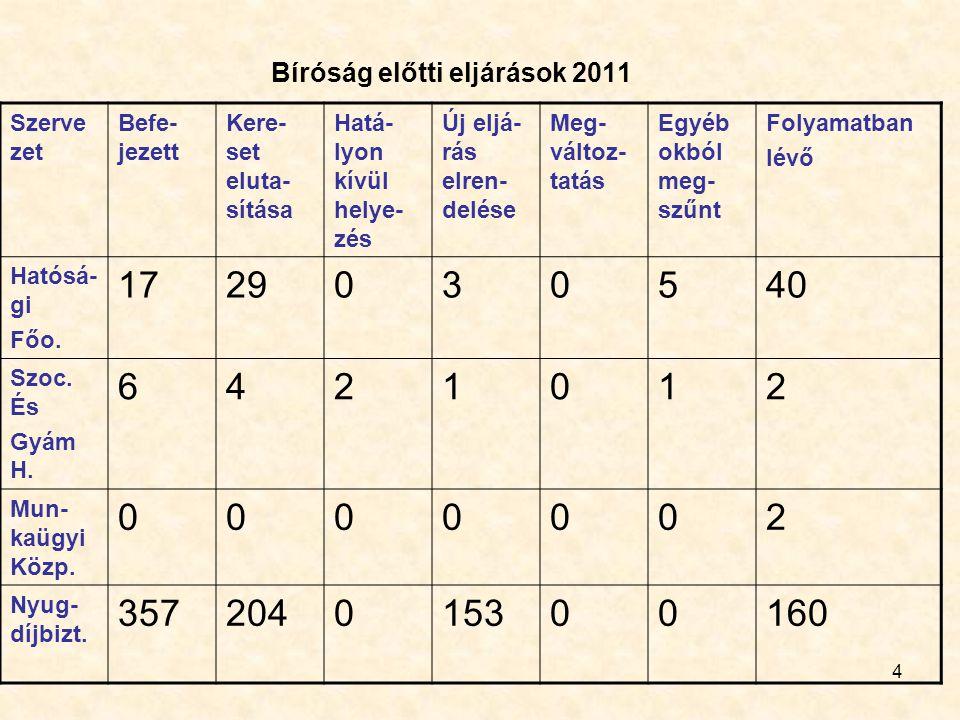 Bíróság előtti eljárások 2011