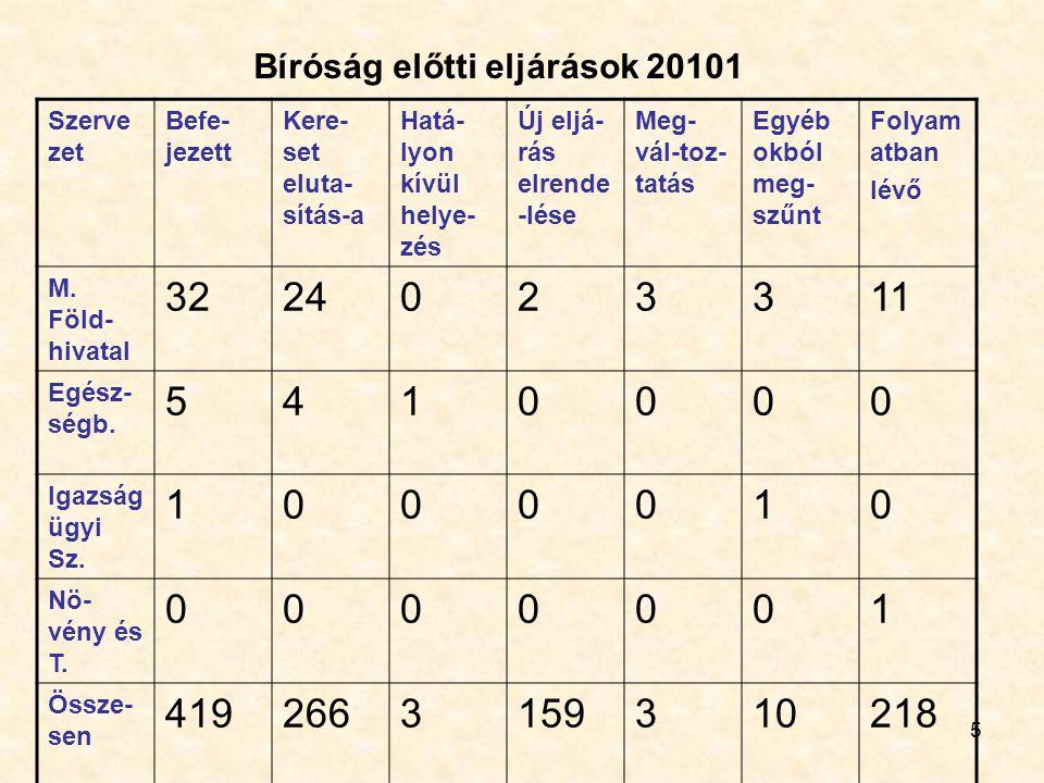 Bíróság előtti eljárások 20101