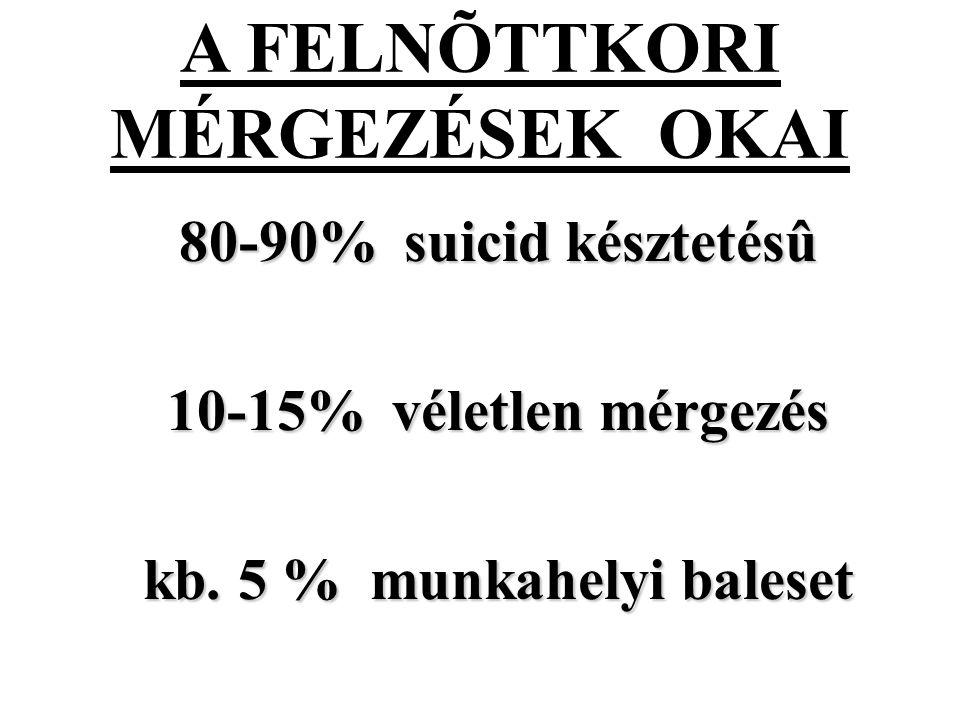 A FELNÕTTKORI MÉRGEZÉSEK OKAI kb. 5 % munkahelyi baleset