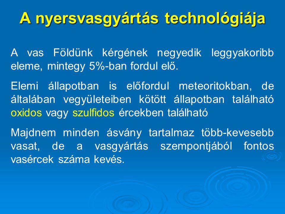 A nyersvasgyártás technológiája