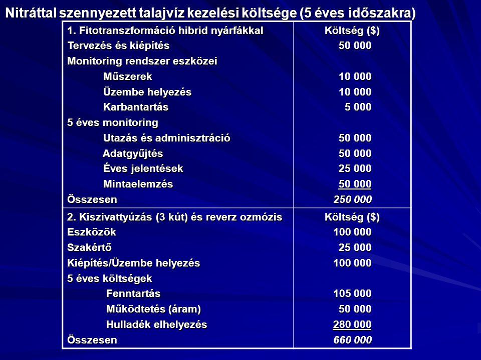 Nitráttal szennyezett talajvíz kezelési költsége (5 éves időszakra)