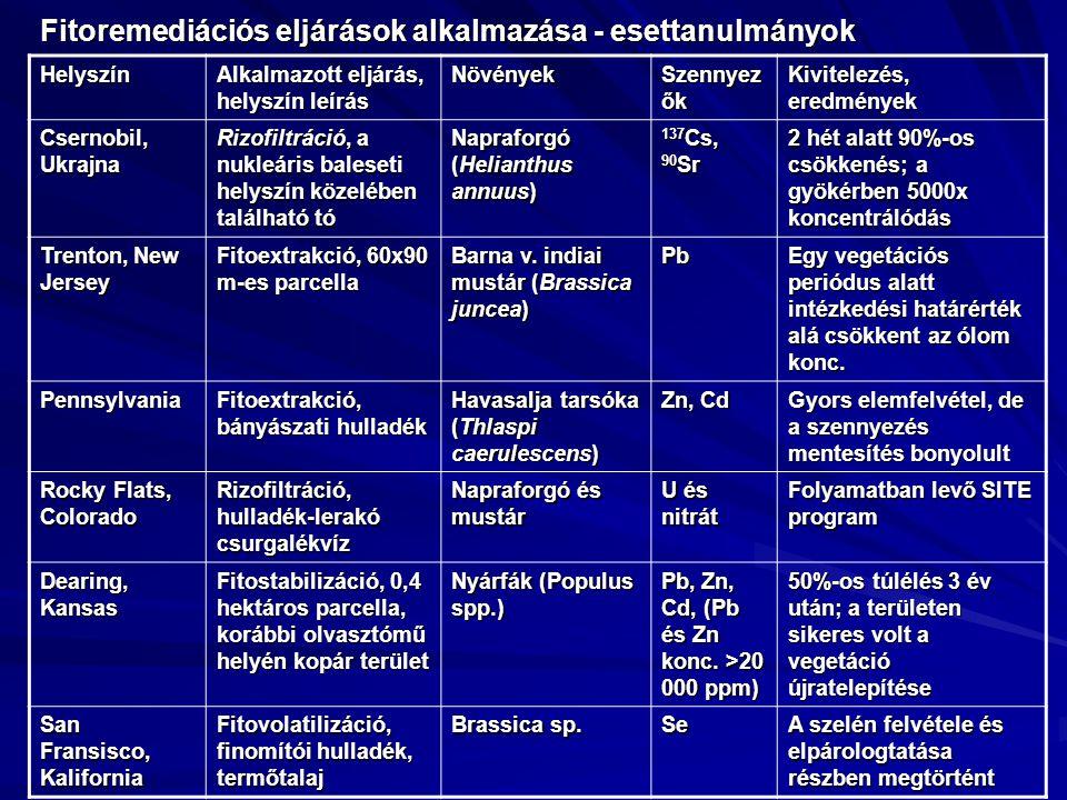 Fitoremediációs eljárások alkalmazása - esettanulmányok