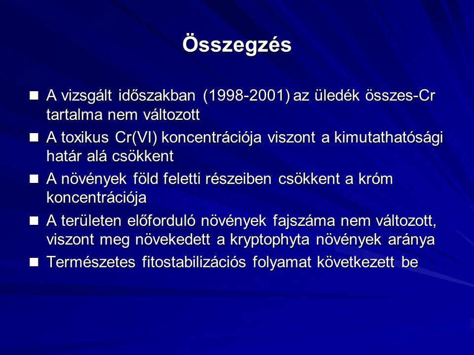Összegzés A vizsgált időszakban (1998-2001) az üledék összes-Cr tartalma nem változott.