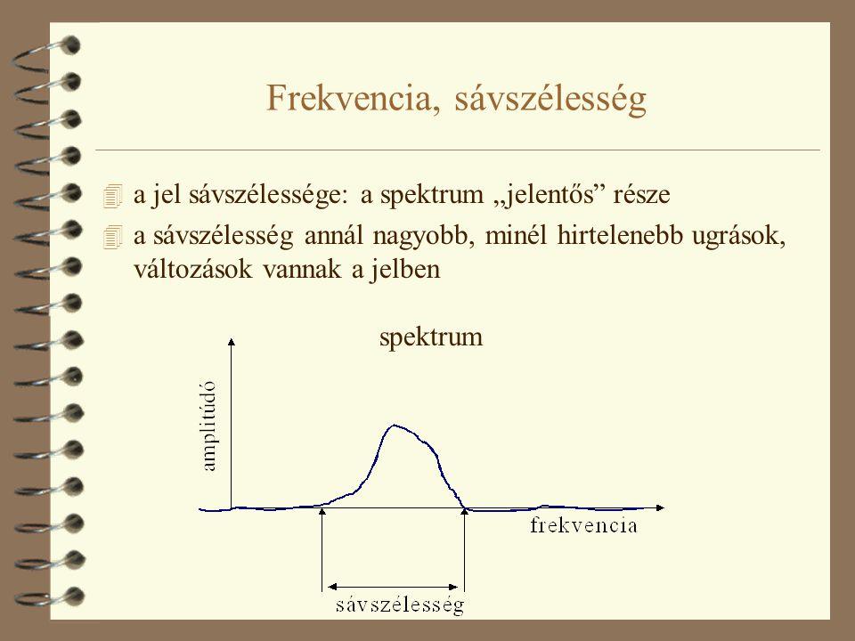 Frekvencia, sávszélesség