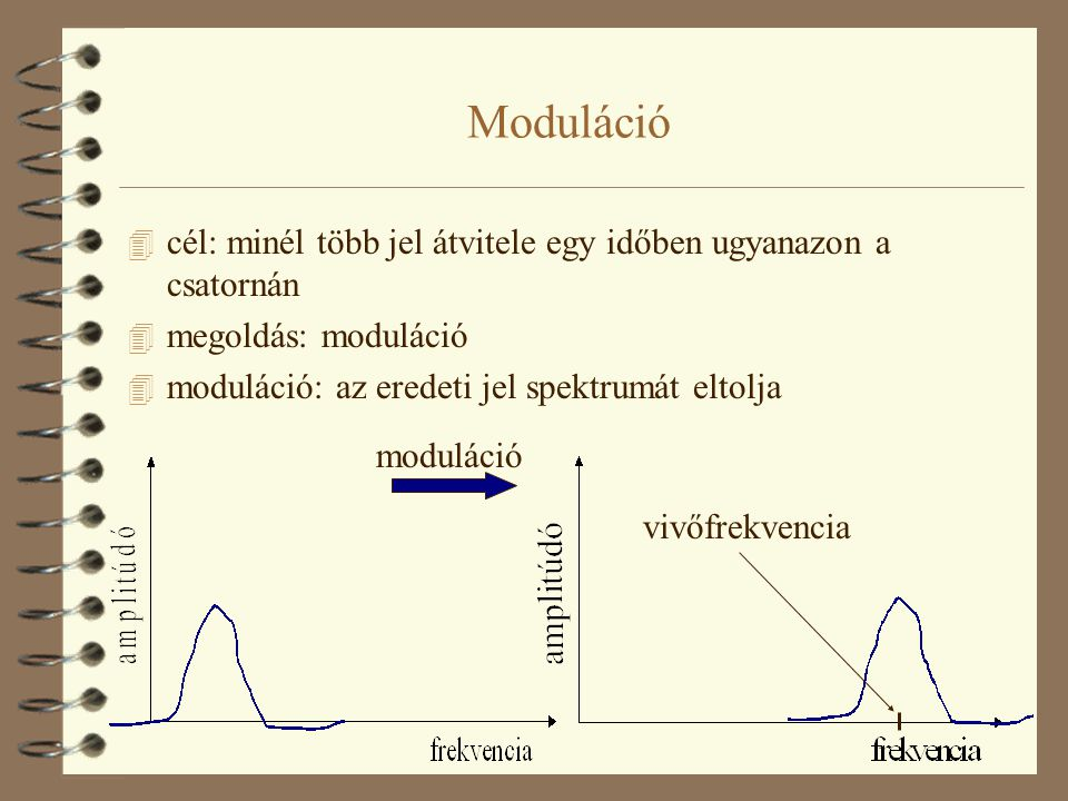 Moduláció cél: minél több jel átvitele egy időben ugyanazon a csatornán. megoldás: moduláció. moduláció: az eredeti jel spektrumát eltolja.