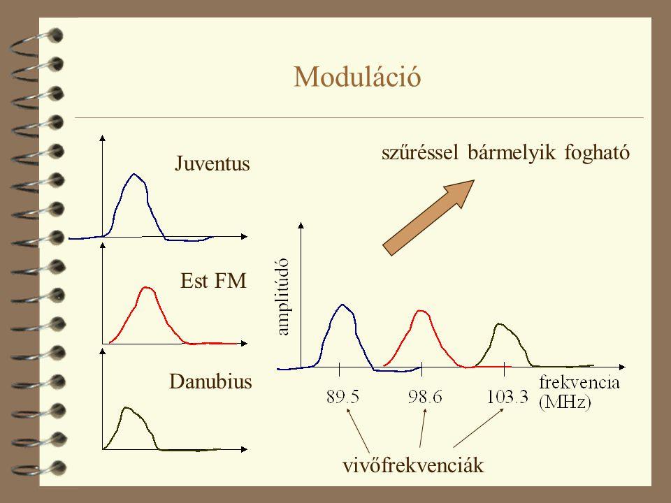 Moduláció szűréssel bármelyik fogható Juventus Est FM Danubius