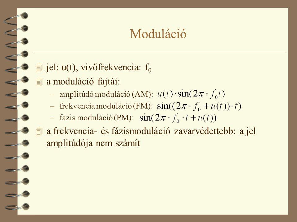 Moduláció jel: u(t), vivőfrekvencia: f0 a moduláció fajtái: