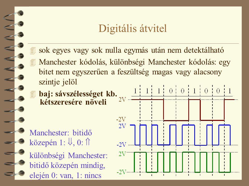 Digitális átvitel sok egyes vagy sok nulla egymás után nem detektálható.
