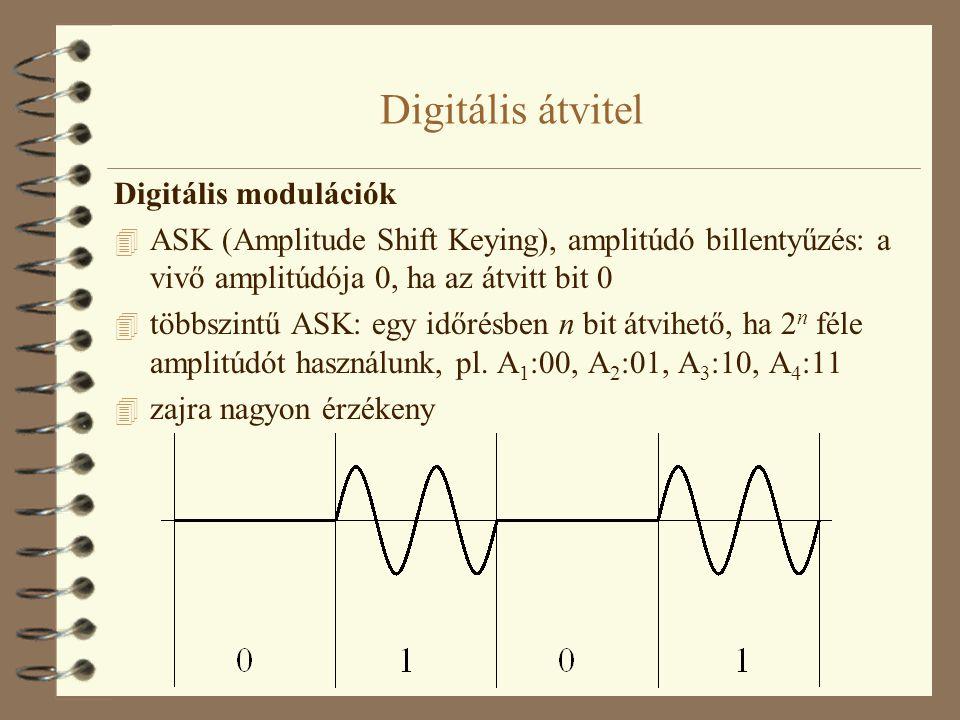 Digitális átvitel Digitális modulációk