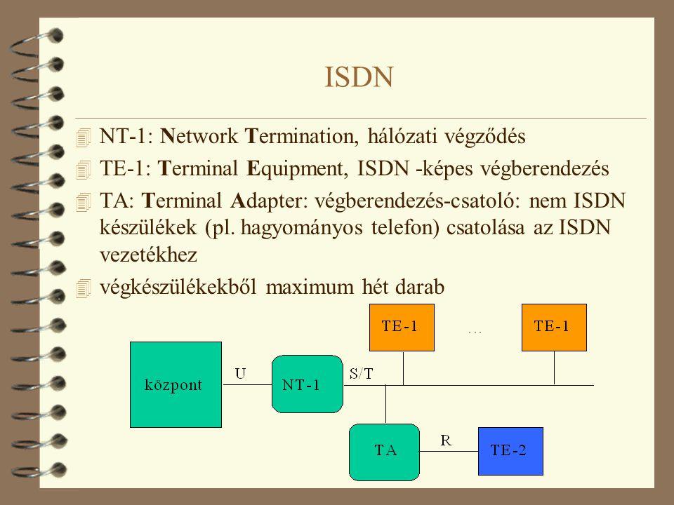 ISDN NT-1: Network Termination, hálózati végződés